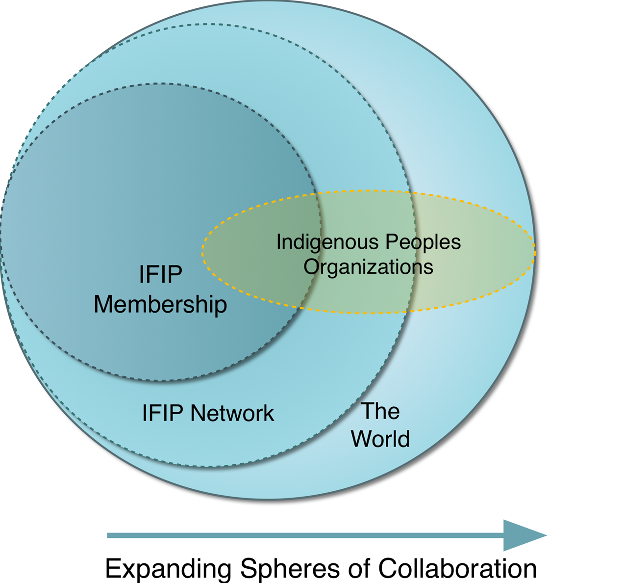 international funders for indigenous peoples strategic framework taking a systems approach to improve funding for issues of importance to indigenous peoples ifip supports its members to expand the network as a community